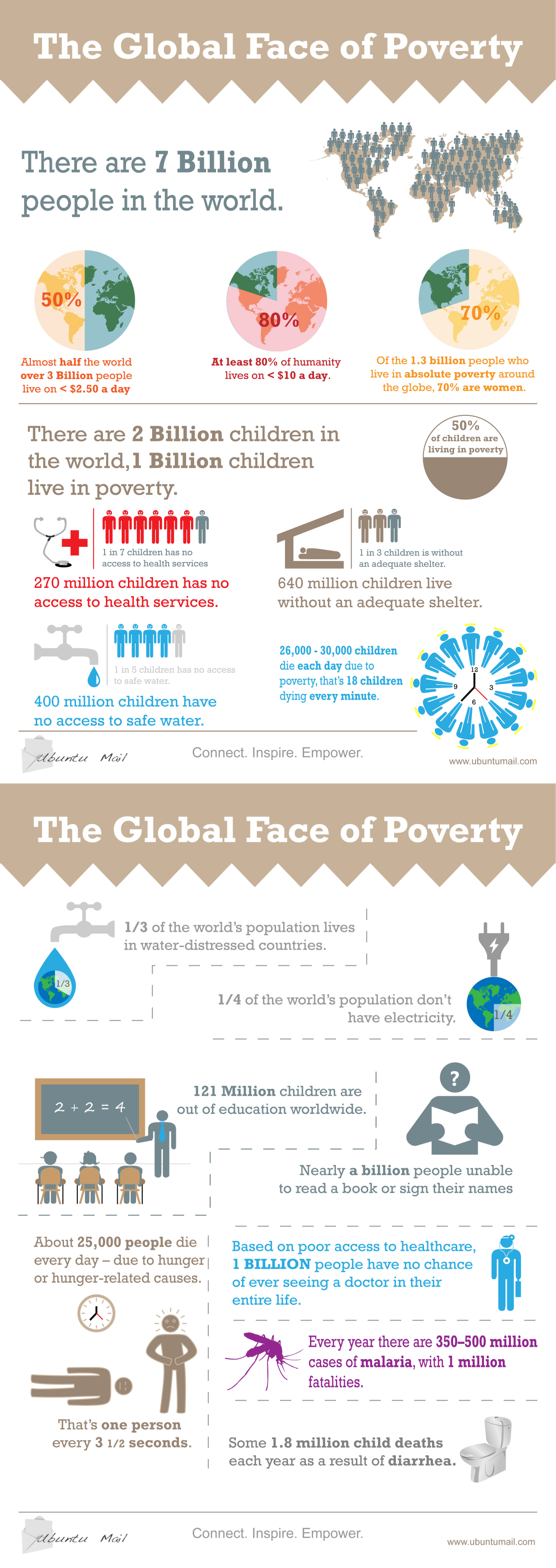 the-global-face-of-poverty_53145a7111e34