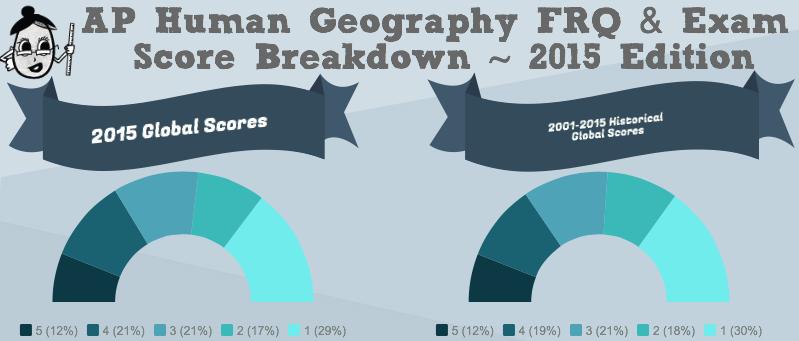 2015 AP Human Geography Score Breakdown